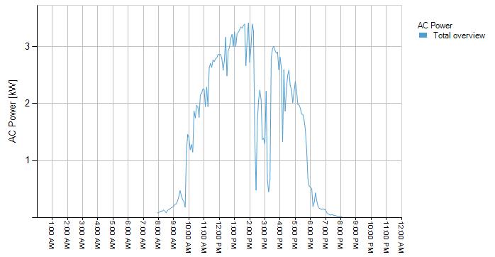 Trabboch PV Output