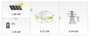 Tesla Powerwall Charging