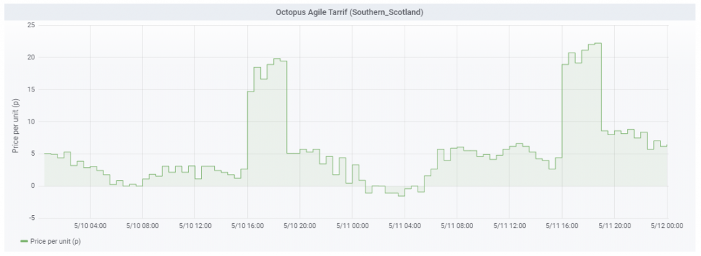 Agile price example